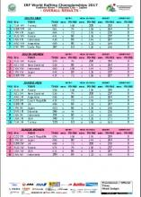 Многоборье U19M/W, U23M/W